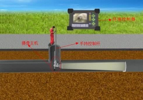 上海松江管網清洗-上海松江管道點狀原位固化修復